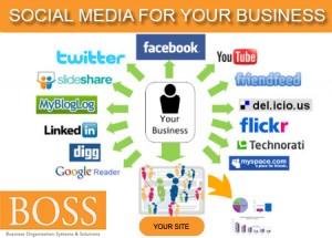 social media chart1 300x215 Social Media